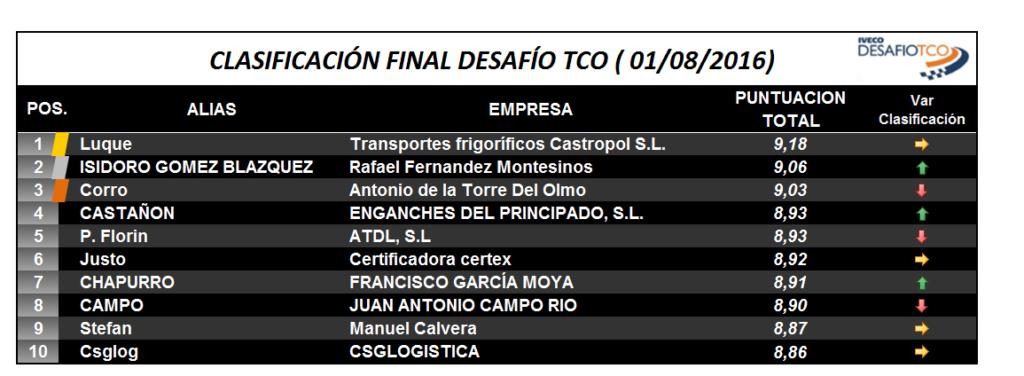 ranking_final_tco